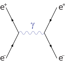 Electron and Positron